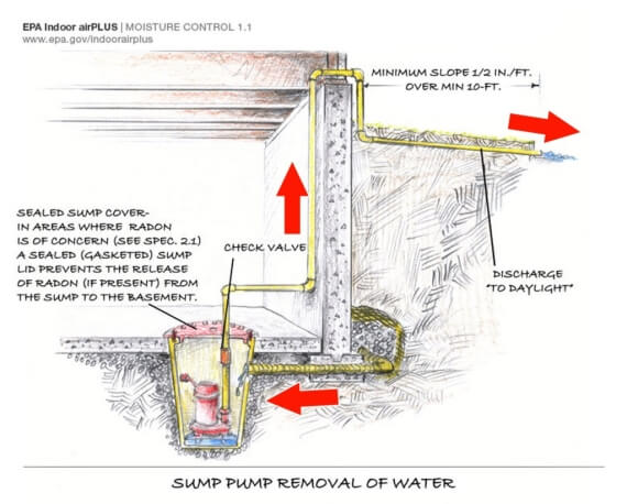 The Skinny On Battery Backup Sump Pumps