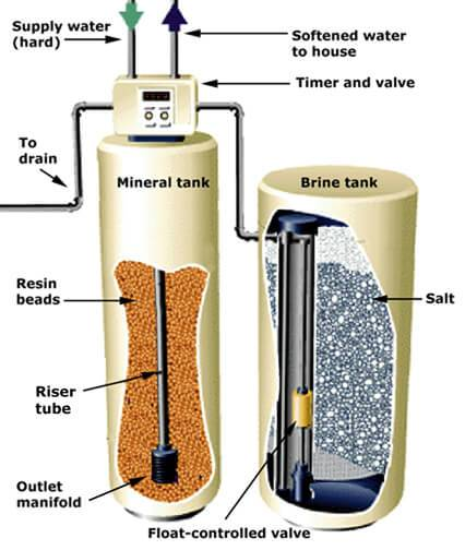 Water Softener Infographic